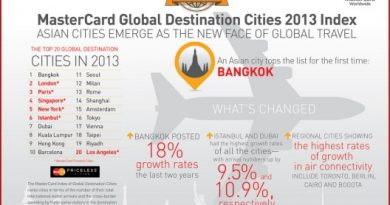 dubai is 7th most popular tourist destination