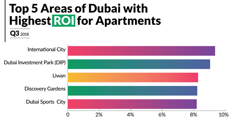 Return on Investment Dubai